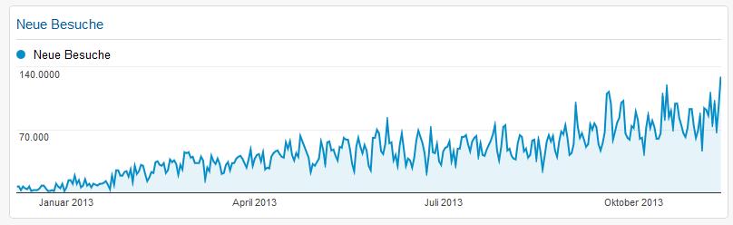 webanalyse-dashboard