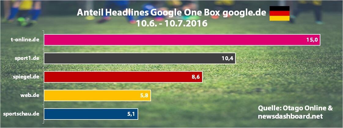 2016-07 Diagramm EM - google.de