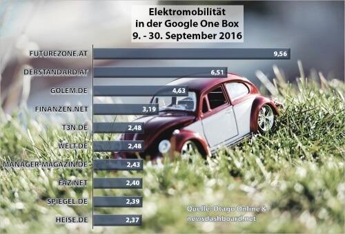 2016-09 Diagramm Google One Box - Elektromobilität_half