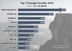 2016-12 Diagramm Google One Box Jahreswertung 2016_mini
