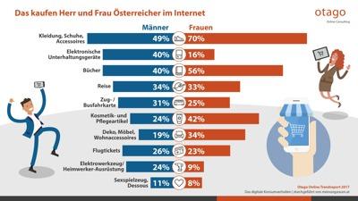 Das kaufen Herr und Frau Österreicher im Internet