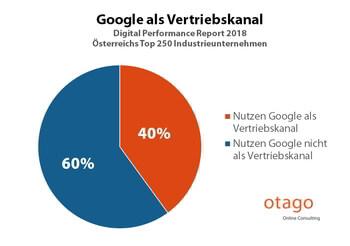 Google als Vertriebskanal