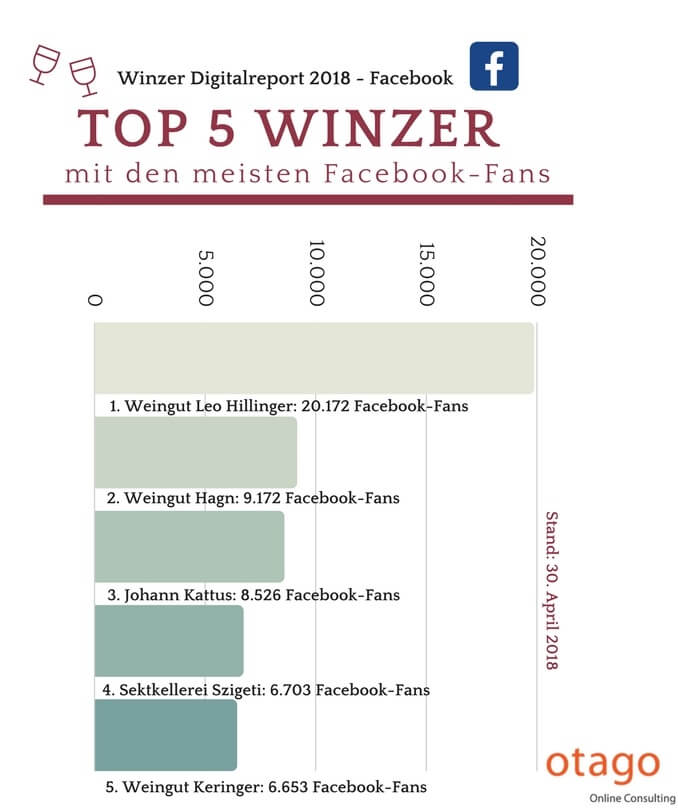 Top 5 Winzer auf Facebook