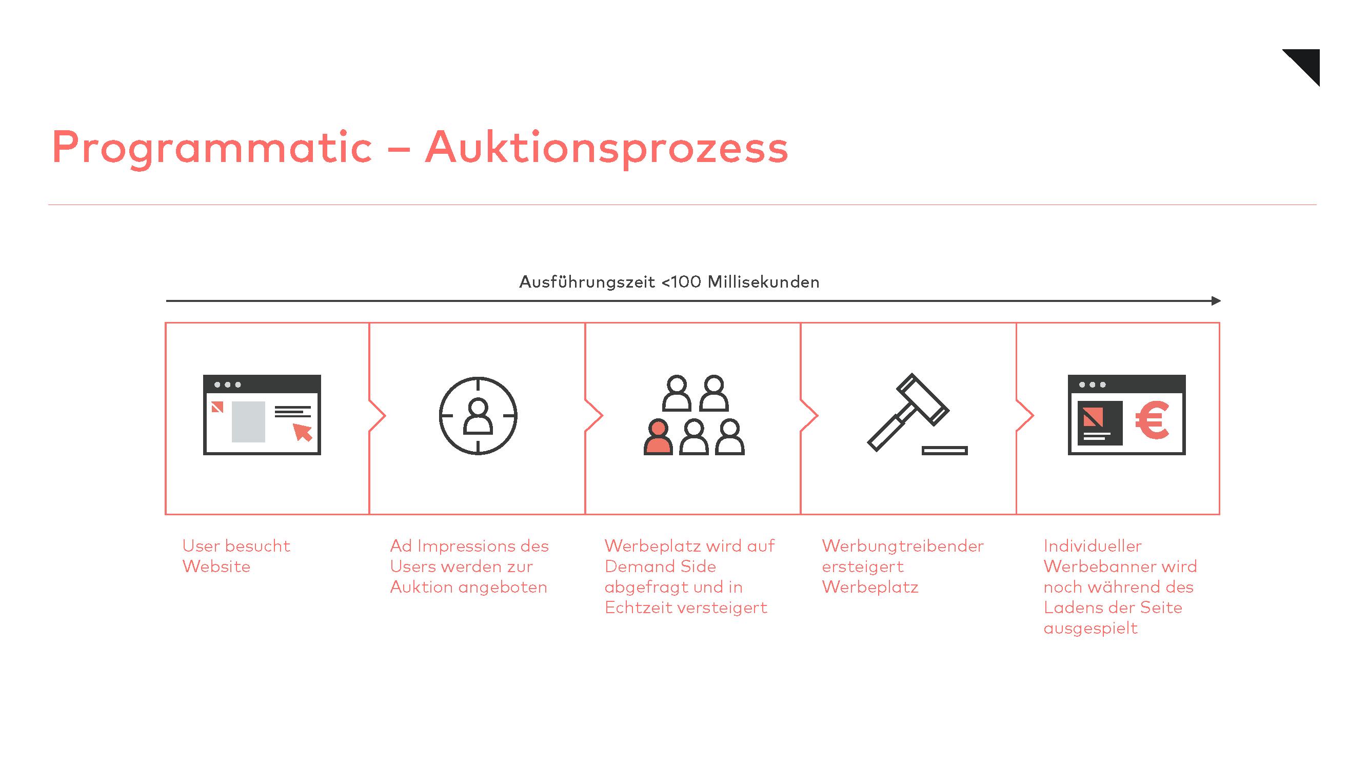 Programmatic Auktionsprozess