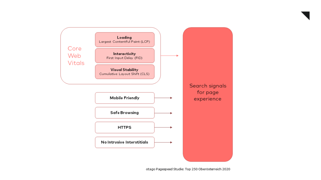 Search signals for page experience
