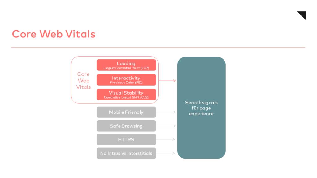 Core Web Vitals otago