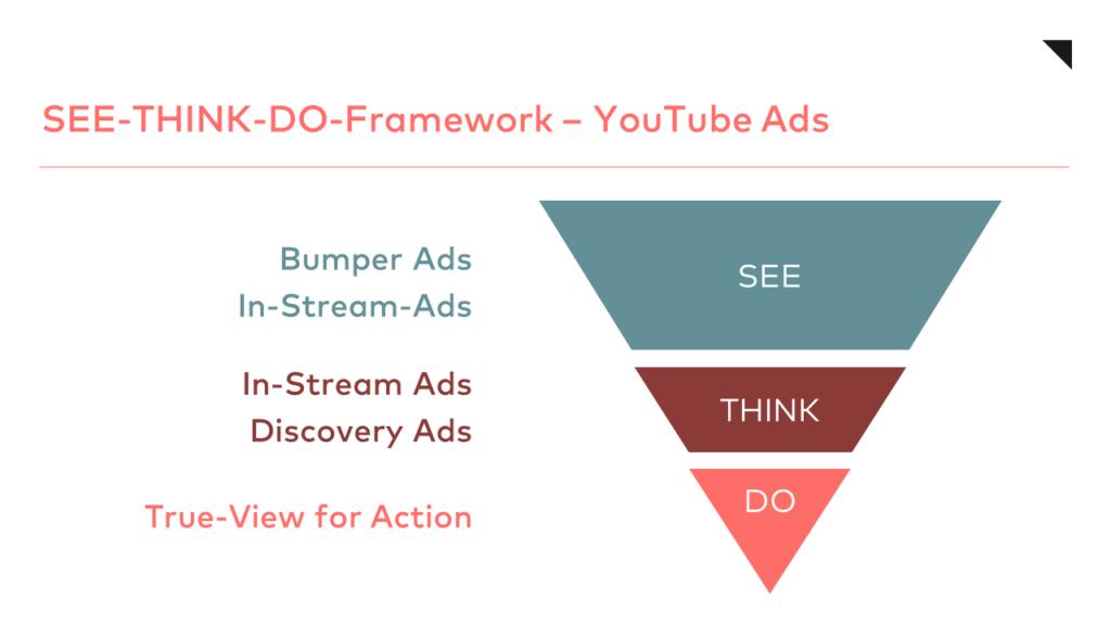 YouTube Ads See Think Do Framework otago
