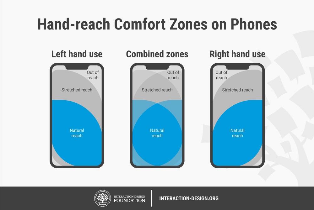 Hand reach comfort zones smartphones